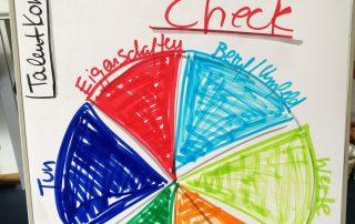 Diagramm TalentKompass NRW